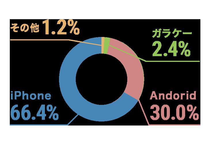 使用している携帯の種類